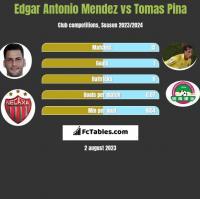 Edgar Antonio Mendez vs Tomas Pina h2h player stats
