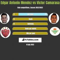Edgar Antonio Mendez vs Victor Camarasa h2h player stats