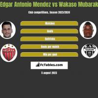 Edgar Antonio Mendez vs Wakaso Mubarak h2h player stats