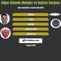 Edgar Antonio Mendez vs Andres Vazquez h2h player stats