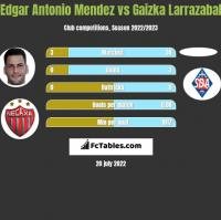 Edgar Antonio Mendez vs Gaizka Larrazabal h2h player stats