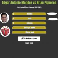 Edgar Antonio Mendez vs Brian Figueroa h2h player stats