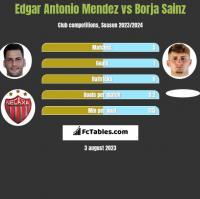 Edgar Antonio Mendez vs Borja Sainz h2h player stats
