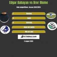 Edgar Babayan vs Bror Blume h2h player stats