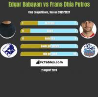 Edgar Babayan vs Frans Dhia Putros h2h player stats