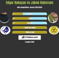 Edgar Babayan vs Jakob Ankersen h2h player stats