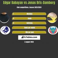 Edgar Babayan vs Jonas Brix-Damborg h2h player stats