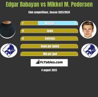 Edgar Babayan vs Mikkel M. Pedersen h2h player stats