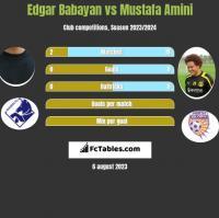 Edgar Babayan vs Mustafa Amini h2h player stats