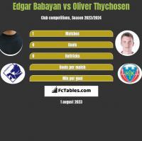 Edgar Babayan vs Oliver Thychosen h2h player stats