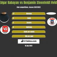 Edgar Babayan vs Benjamin Steenfeldt Hvidt h2h player stats