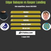 Edgar Babayan vs Kasper Lunding h2h player stats