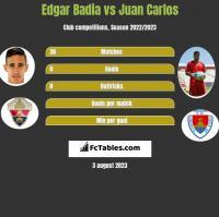 Edgar Badia vs Juan Carlos h2h player stats