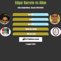Edgar Barreto vs Allan h2h player stats