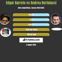 Edgar Barreto vs Andrea Bertolacci h2h player stats
