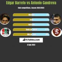 Edgar Barreto vs Antonio Candreva h2h player stats
