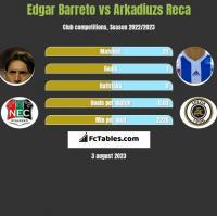 Edgar Barreto vs Arkadiuzs Reca h2h player stats