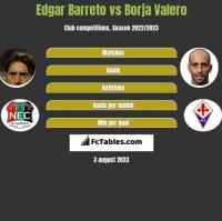 Edgar Barreto vs Borja Valero h2h player stats
