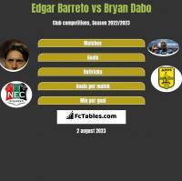Edgar Barreto vs Bryan Dabo h2h player stats