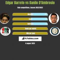 Edgar Barreto vs Danilo D'Ambrosio h2h player stats