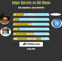 Edgar Barreto vs Elif Elmas h2h player stats