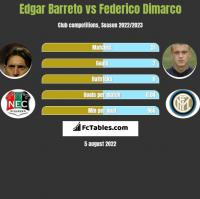 Edgar Barreto vs Federico Dimarco h2h player stats