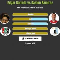 Edgar Barreto vs Gaston Ramirez h2h player stats