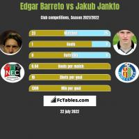 Edgar Barreto vs Jakub Jankto h2h player stats