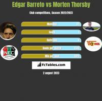 Edgar Barreto vs Morten Thorsby h2h player stats