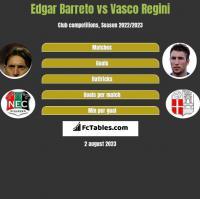 Edgar Barreto vs Vasco Regini h2h player stats