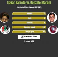 Edgar Barreto vs Gonzalo Maroni h2h player stats