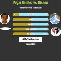 Edgar Benitez vs Alisson h2h player stats