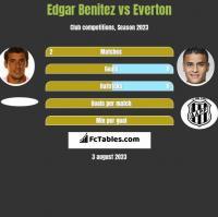 Edgar Benitez vs Everton h2h player stats