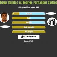 Edgar Benitez vs Rodrigo Fernandez Cedres h2h player stats