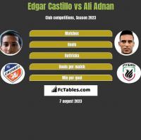 Edgar Castillo vs Ali Adnan h2h player stats