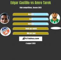 Edgar Castillo vs Amro Tarek h2h player stats