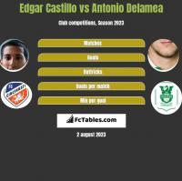Edgar Castillo vs Antonio Delamea h2h player stats