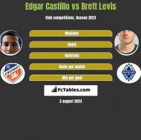 Edgar Castillo vs Brett Levis h2h player stats