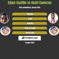Edgar Castillo vs Geoff Cameron h2h player stats