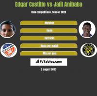 Edgar Castillo vs Jalil Anibaba h2h player stats