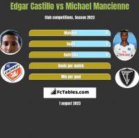 Edgar Castillo vs Michael Mancienne h2h player stats