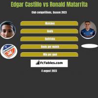Edgar Castillo vs Ronald Matarrita h2h player stats