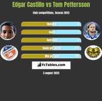 Edgar Castillo vs Tom Pettersson h2h player stats