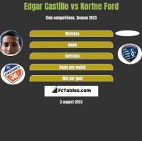 Edgar Castillo vs Kortne Ford h2h player stats