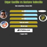 Edgar Castillo vs Gustavo Vallecilla h2h player stats