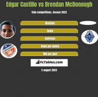 Edgar Castillo vs Brendan McDonough h2h player stats