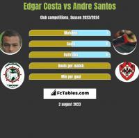 Edgar Costa vs Andre Santos h2h player stats