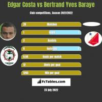 Edgar Costa vs Bertrand Yves Baraye h2h player stats
