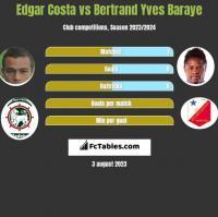 Edgar Costa vs Bertrand Yves Baraye h2h player stats