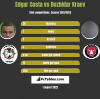 Edgar Costa vs Bozhidar Kraev h2h player stats